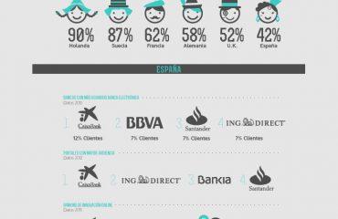 Banca Online Infografía - King eClient
